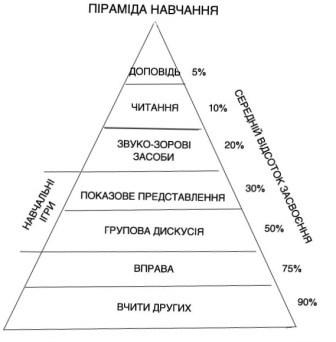 Піраміда навчання-2